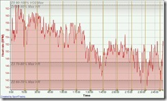 Race Bike HR Graph Miami, FL 10-30-2011, Heart rate - Time