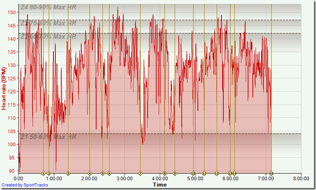 LSD Ride 6-23-2012, Heart rate
